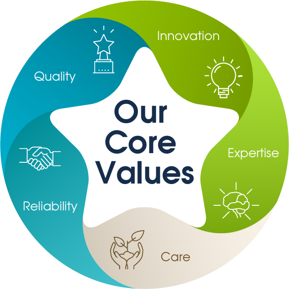 Our Core Value : Innovation, Expertise, Care, Reliability, Quality